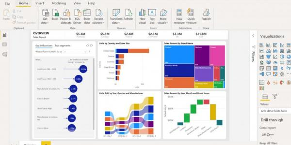 Power BI Dashbaord