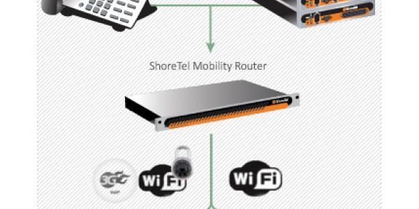 ShoreTel Mobility